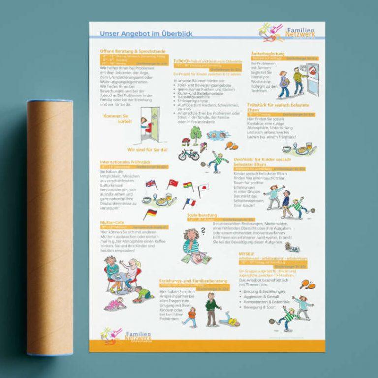 ulrikebahl-grafik-Familiennetzwerk-Plakat-Angebote